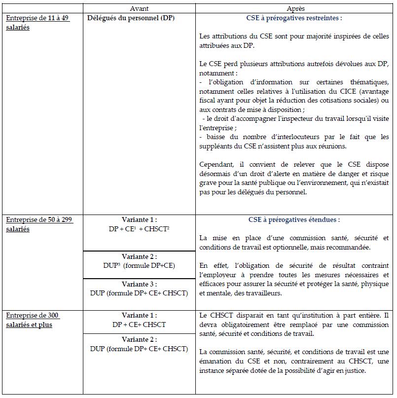 Tableau synthétique des institutions avant et après la réforme